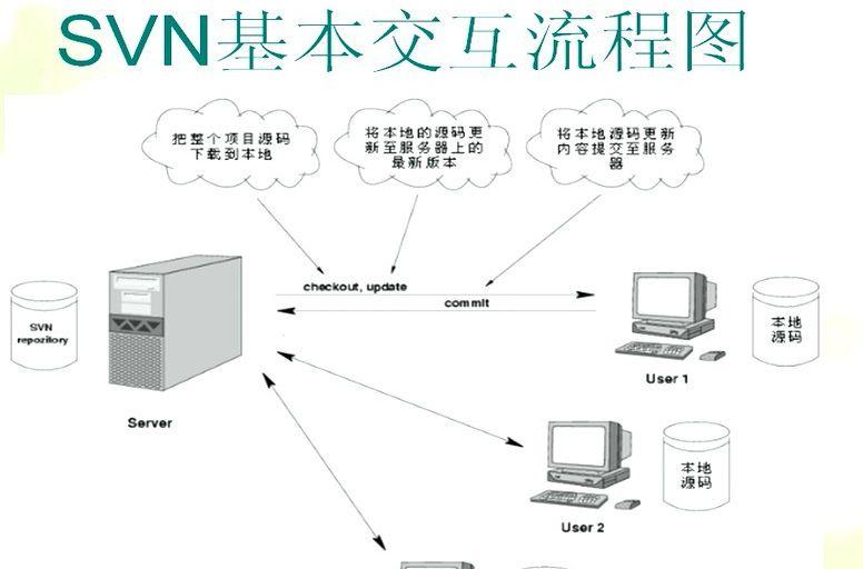 svn流程图.jpg