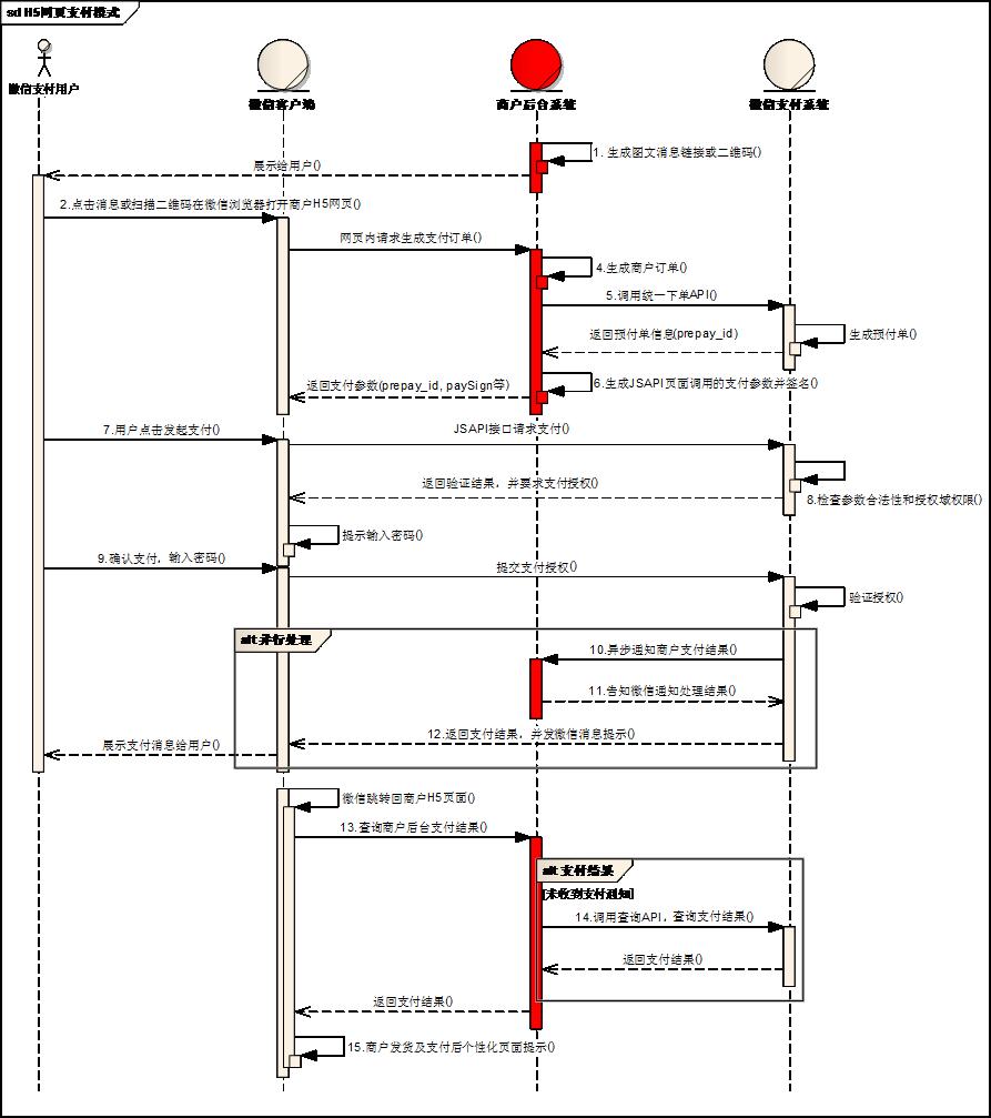 微信内网页支付时序图