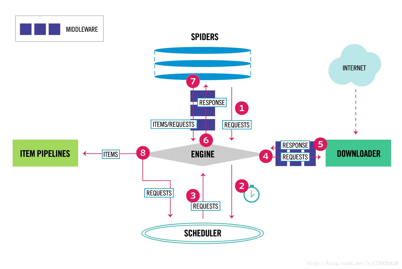 python scrapy框架架构图.png